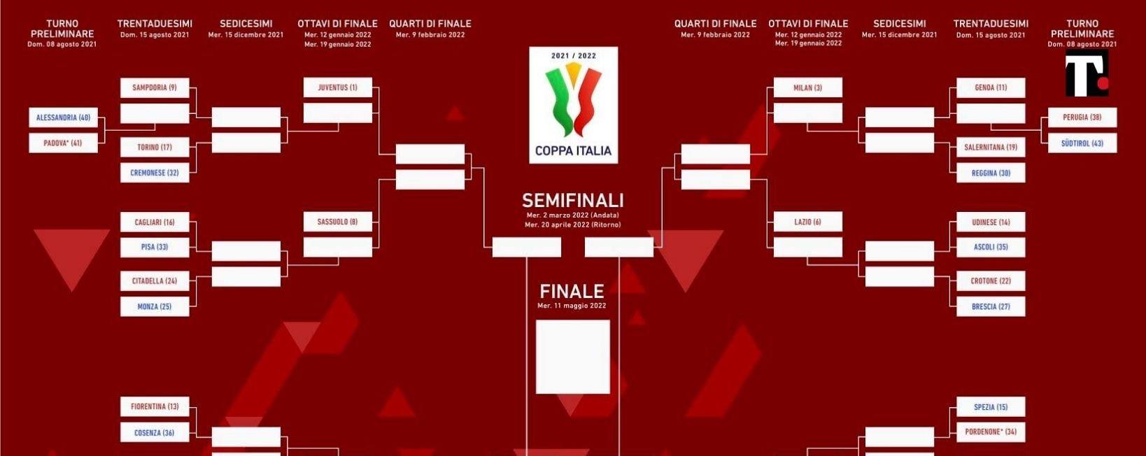 Coppa Italia 21-22, dove vederla